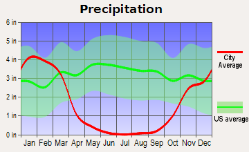 Menlo Park, California - Average Preciptation (in)