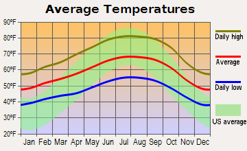 Menlo Park, California - Average Temperatures (F)